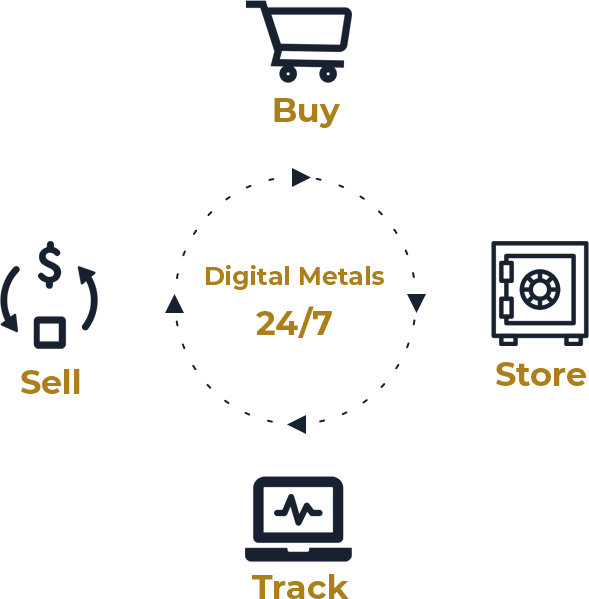 how digital metals work